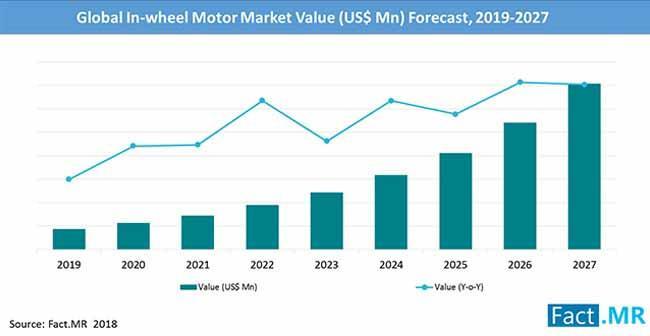 In-wheel Motor Market