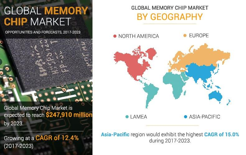 Memory Chip Market Future Assessment 2021-2027 : ADATA