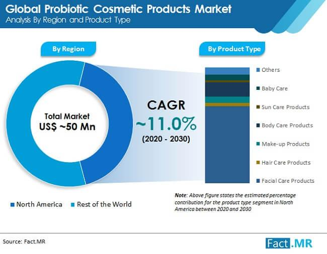 Probiotic Cosmetic Products Market