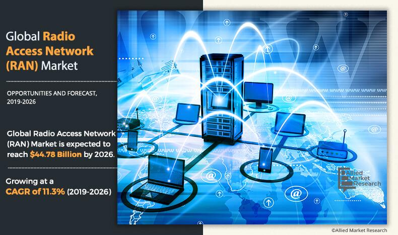 Radio Access Network Market to Grow at a Stayed CAGR 11.3% from
