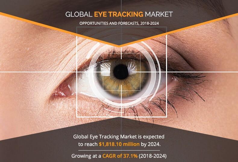 Eye Tracking Market Segmentation Application, Technology &