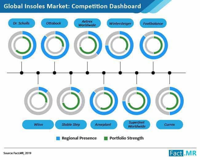 Insoles Market