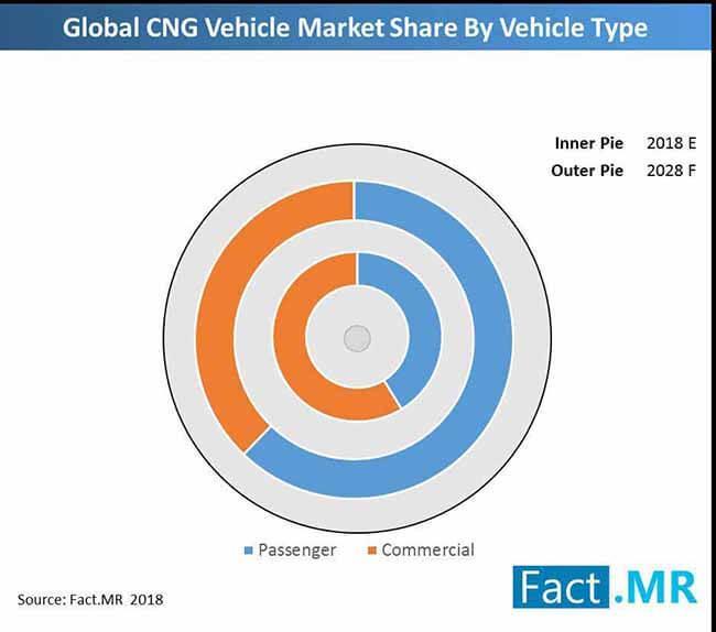 CNG Vehicles Market