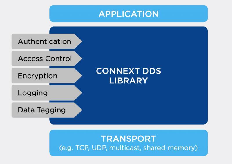 Built-in plugins accelerate DDS application development.