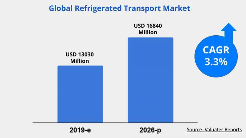 Refrigerated Transport Market Size, Share, Industry Analysis,