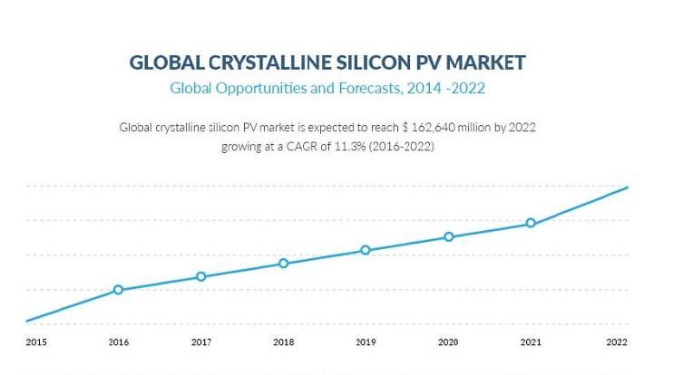 Crystalline Silicon Photovoltaic (PV) Market