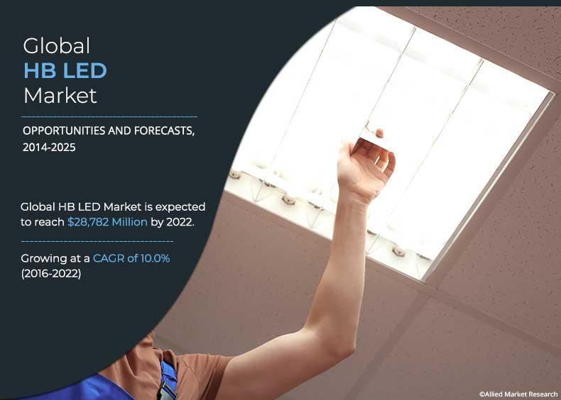 High-Brightness LED Market Research Report 2021 Elaborate
