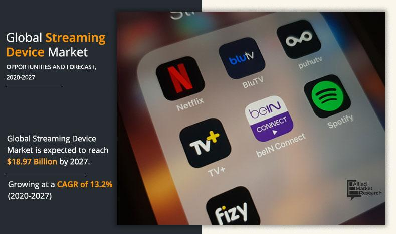 Streaming Devices Market SWOT Analysis, Key Indicators,