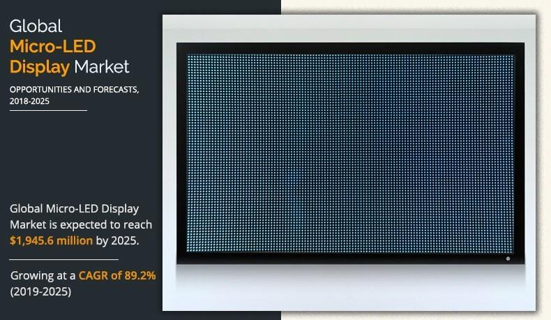 Micro-LED Display Market 2021 Size, Share Industry Trends,