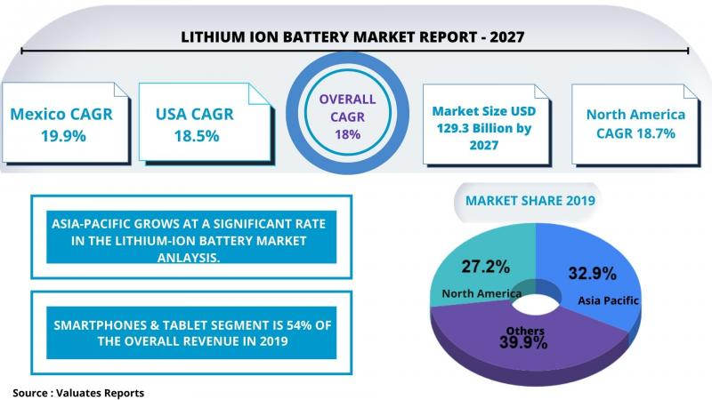 Lithium-ion Battery Market Is Projected To Hit Usd129.3 Billion