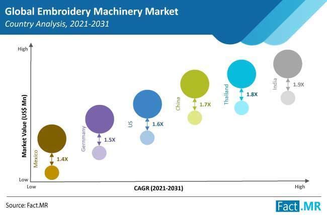 Embroidery Machinery Market