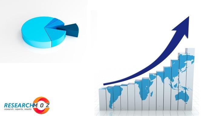 Field Service Management (FSM) Software Market Rising Trends,