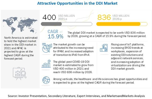 DDI Market