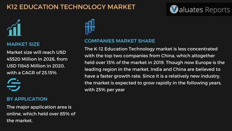 K12 Edtech (Education Technology) Market Size, Segments,