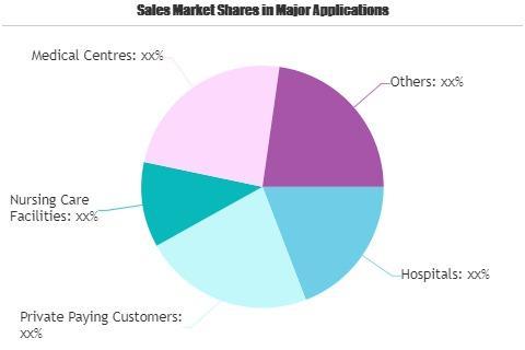 Healthcare Transportation Services Market