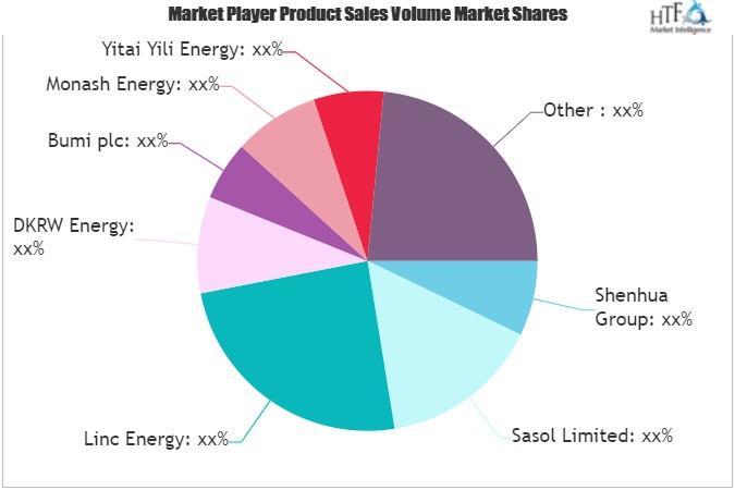 Coal to Liquid Fuel Market
