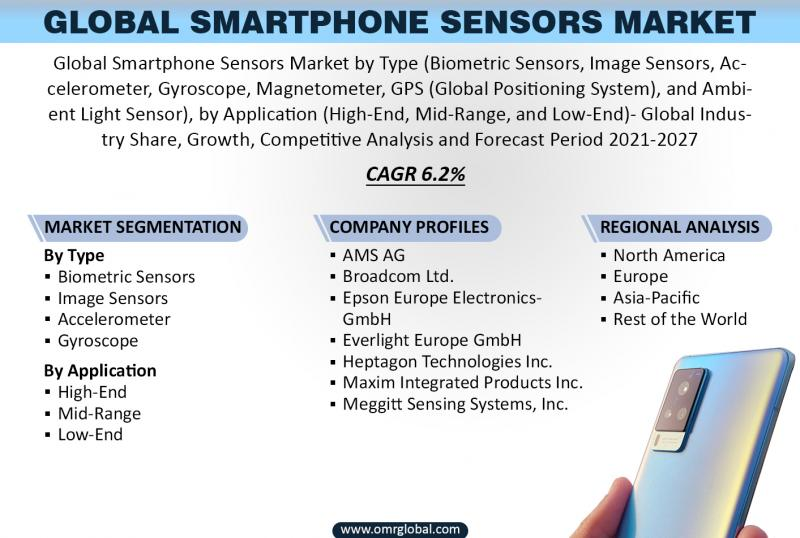 Global Smartphone Sensors Market Growth, Size, Share, Industry