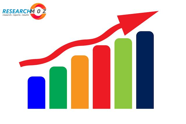 Electronic Reading Market Outlook By Product Type, Application