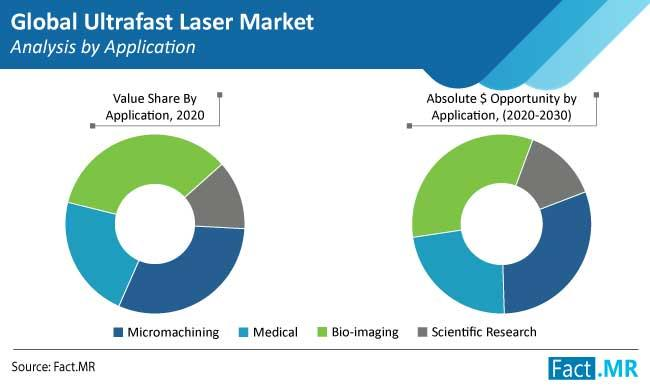 Ultrafast Laser Market