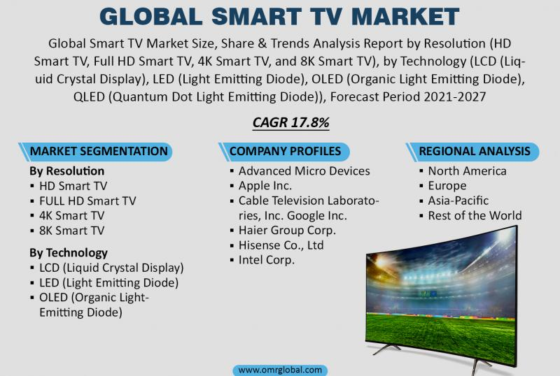 Global Smart TV Market Size & Growth Analysis Report, 2021-2027