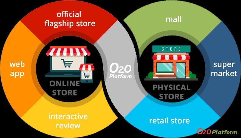 Online to Offline Commerce