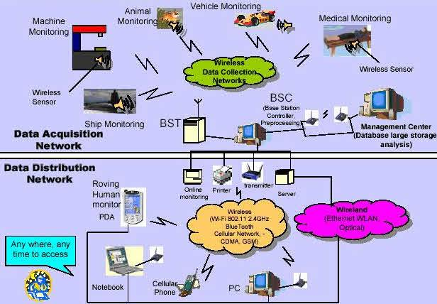 Time-Sensing Networking