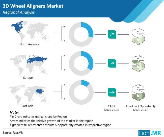 3D Wheel Aligners Market