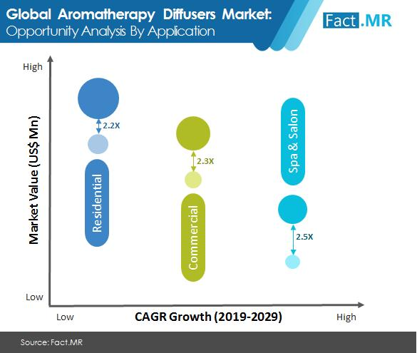 Aromatherapy Diffuser market