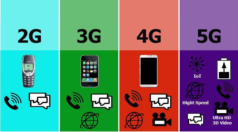 2G, 3G, 4G & 5G Wireless Network Infrastructure