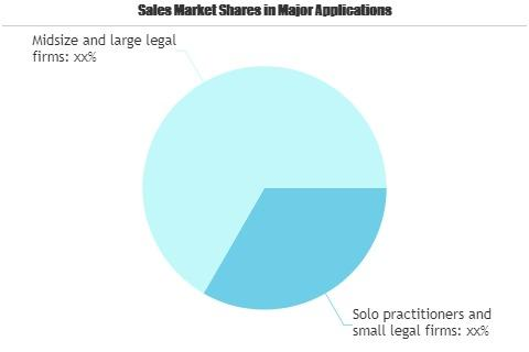 Family Law Software Market