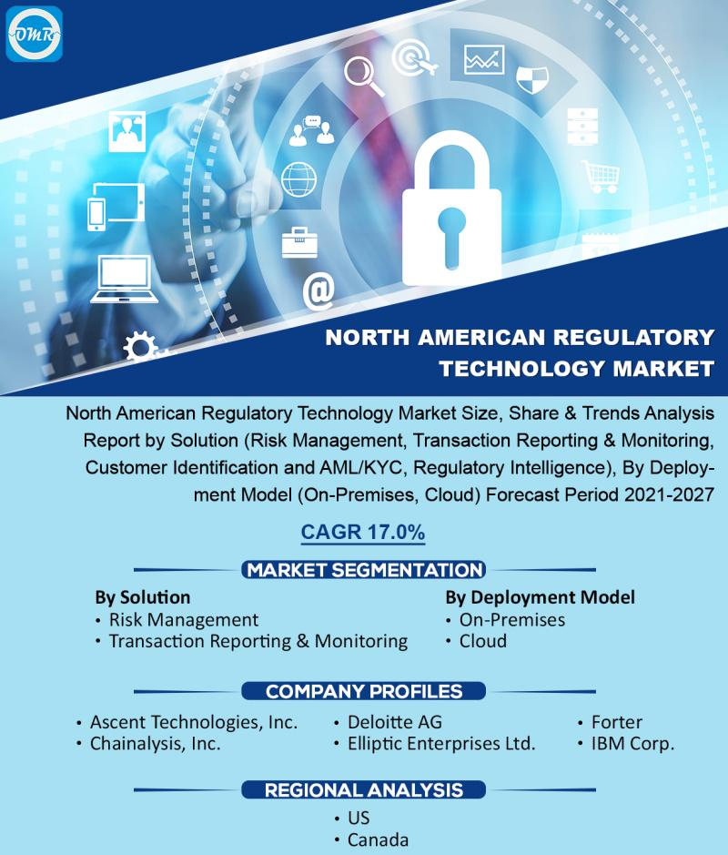 North American Regulatory Technology Market Trends, Size,