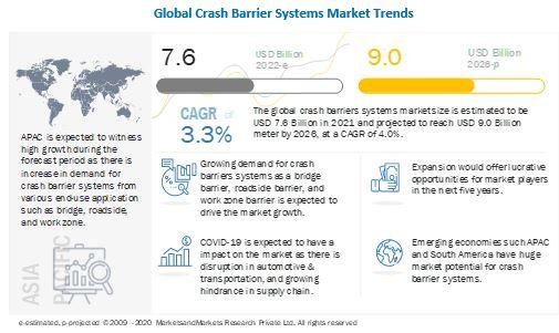 Crash barrier systems Market to reach $9.0 billion by 2026 -