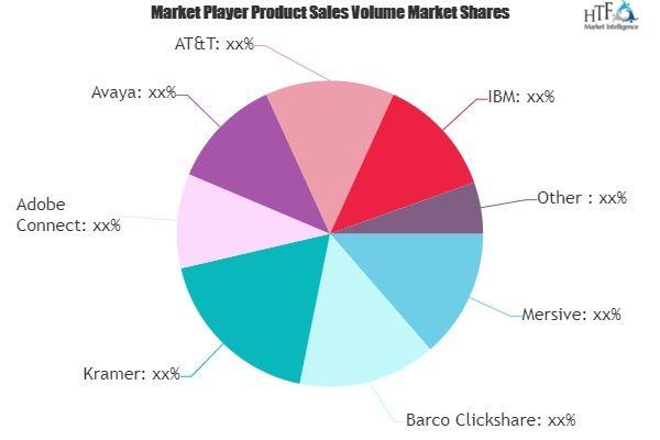 Virtual Meeting Platform Market