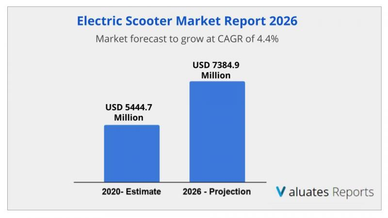 Electric Scooter Market Size Worth $7384.9 Million By 2026 |