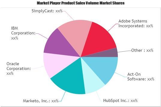 Digital Marketing Service Market