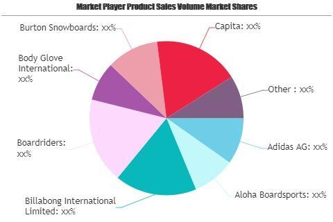 Board Sports Market