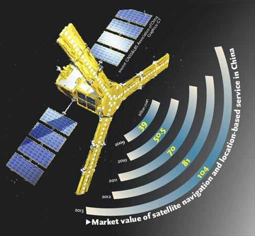 2021 BeiDou Navigation Satellite System (BDS) Chips Industry-