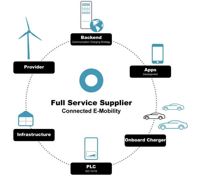 Charging as a Service