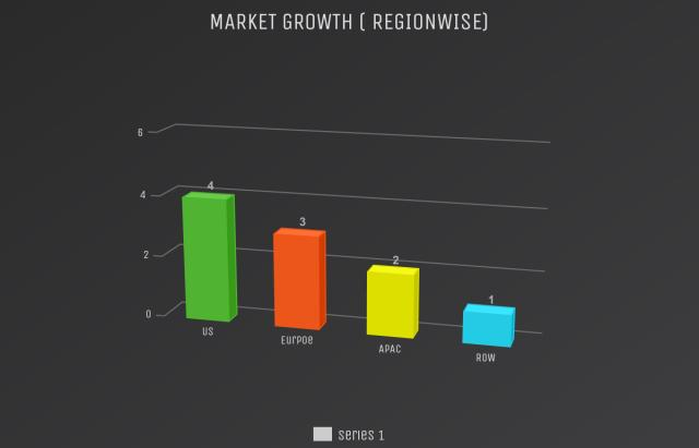 Global Elastic Compression Bandages Market to Witness