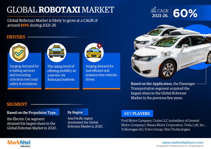 Global Robotaxi market is expected to grow at a CAGR of 60% during