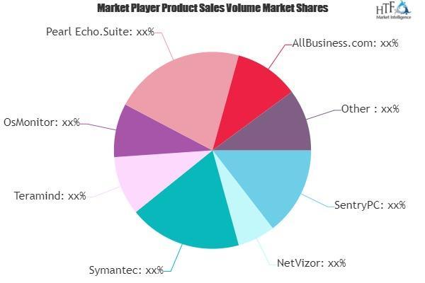 Employee Monitoring Software Market