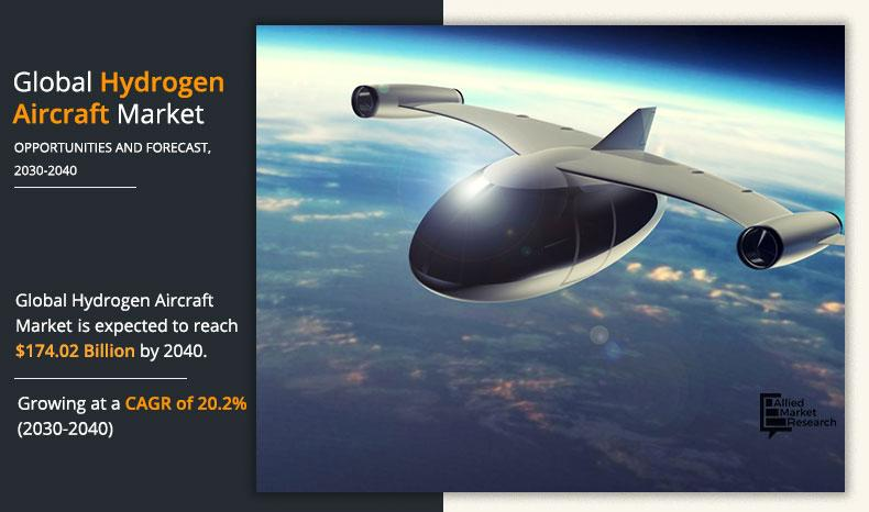 Hydrogen Aircraft Market Booms Globally, to Register 20.2% CAGR