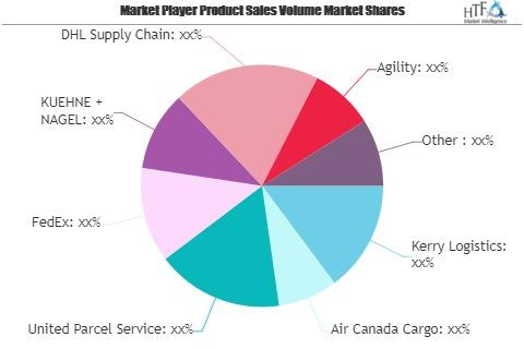 Pharmaceuticals Cold Chain Logistics Market