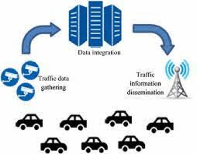 Advanced Traveler Information Systems