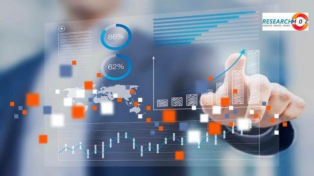 Cloud Identity Management Market 2021: Prosperous Growth,