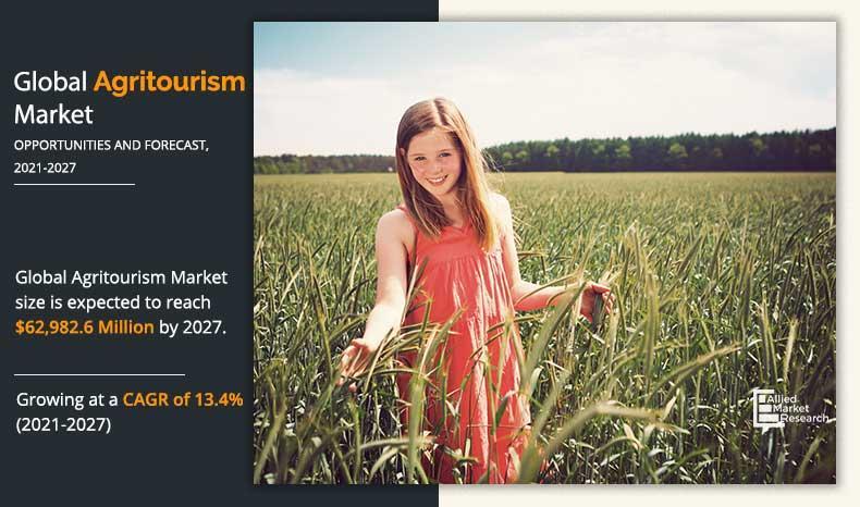 Agritourism Market Next Big Thing to Rise at $62,982.6 Million
