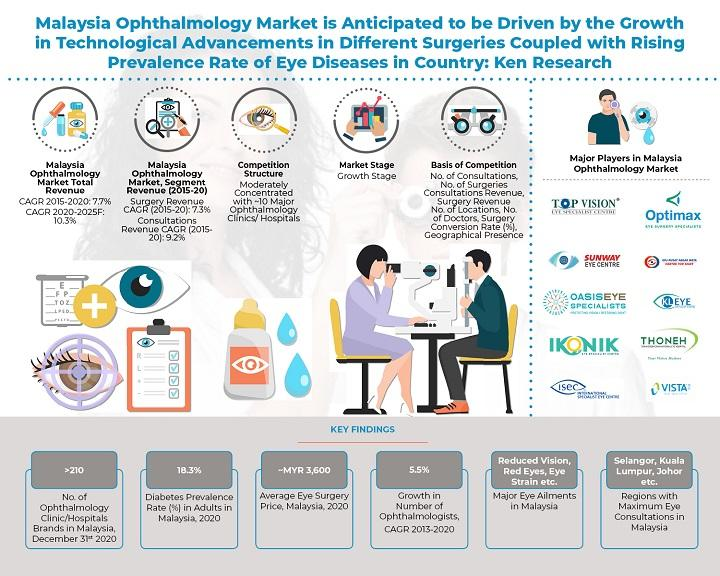 Ophthalmology Market in Malaysia, Ophthalmology Industry