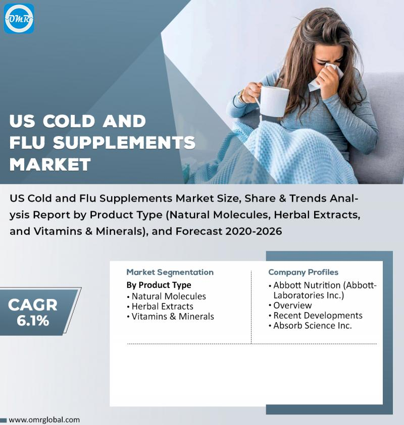 US Cold and Flu Supplements Market Growth, Size, Share, Industry