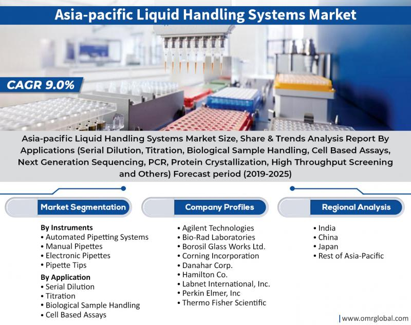 Asia-pacific Liquid Handling Systems Market Size, Share,