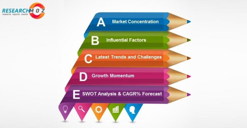 Powder Bed Fusion Market 2021 : Future Challenges and Industry